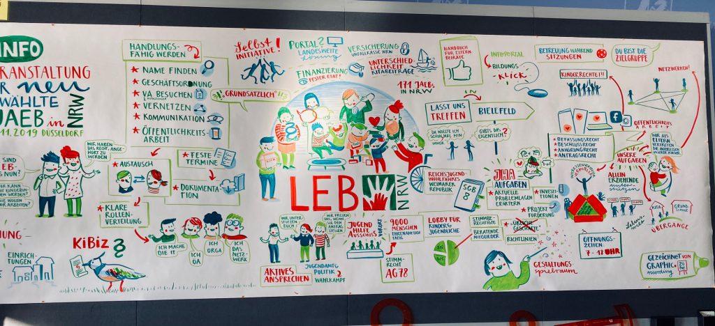"LEB-NRW-Event ""JAEB-was-nun"" Infografik"