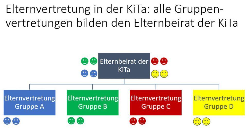 Elternvertretung in der KiTa: alle Gruppenvertretungen bilden den Elternbeirat der KiTaElternvertretung in der KiTa: alle Gruppenvertretungen bilden den Elternbeirat der KiTa