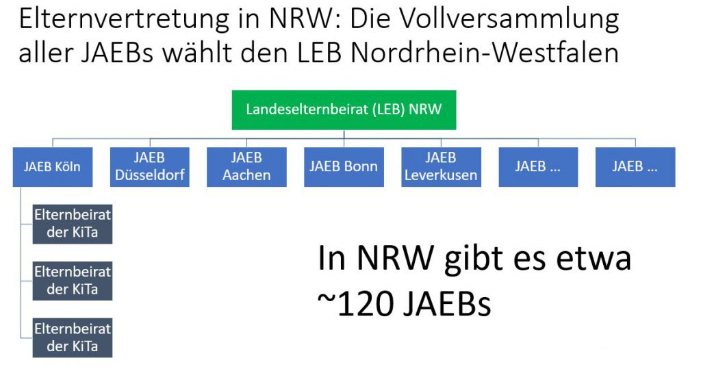 Elternvertretung in NRW: die Vollversammlung aller JAEBs wählt den LEB NRW