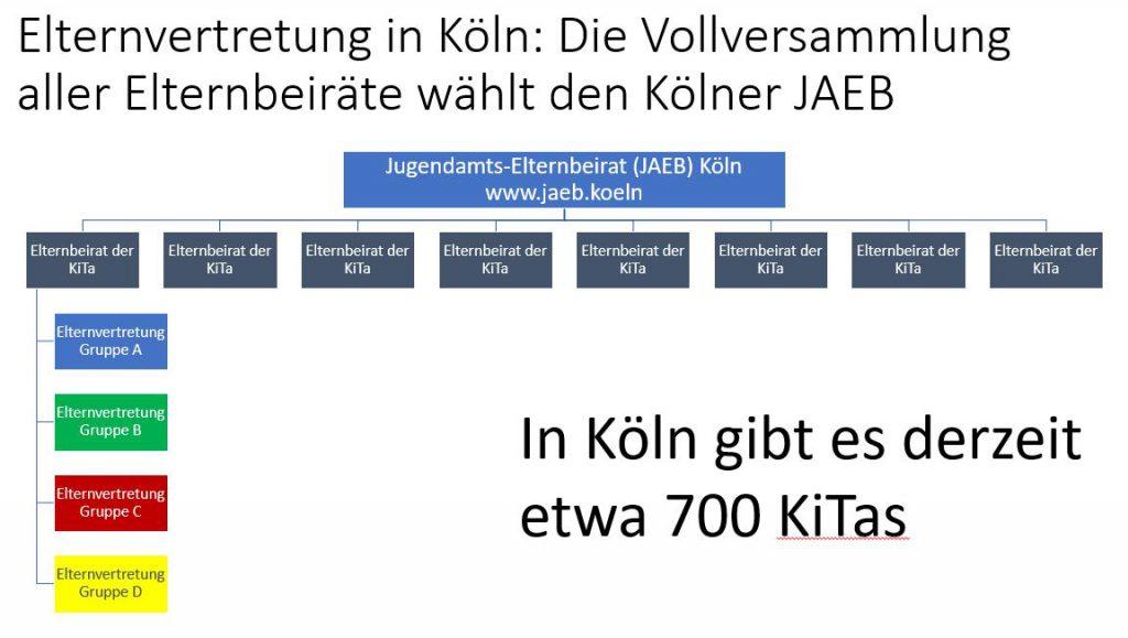Elternvertretung in Köln: die Vollversammlung aller Elternbeiräte wählt den Kölner JAEB